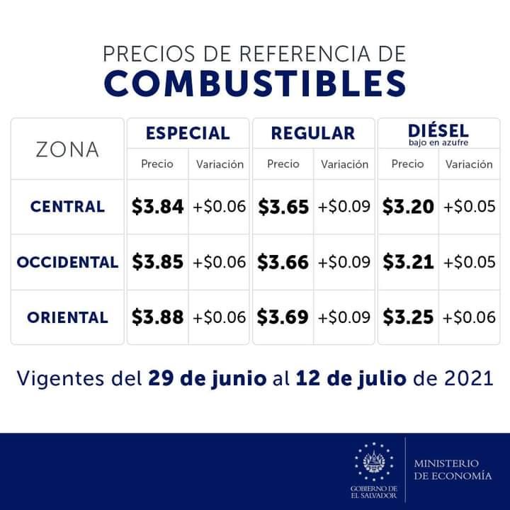 Doceavo incremento del precio de combustibles en el año 2021 en El Salvador