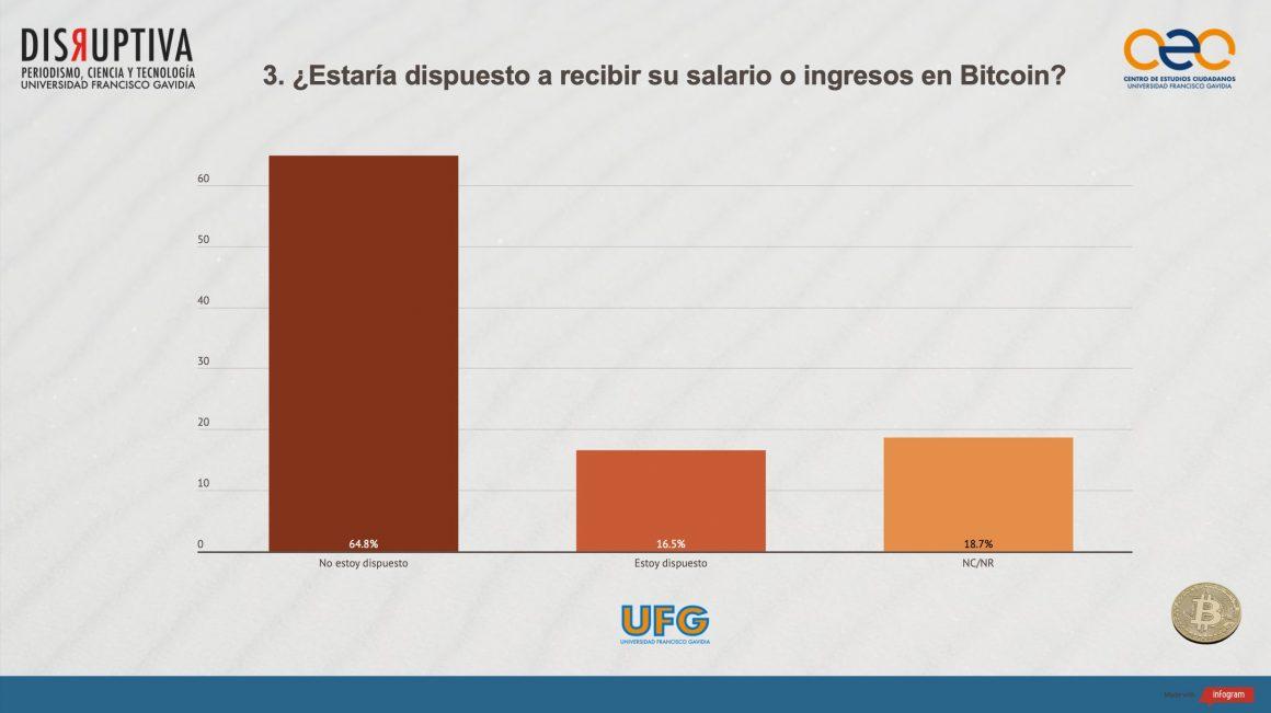 Salvadoreños rechazan el bitcoin