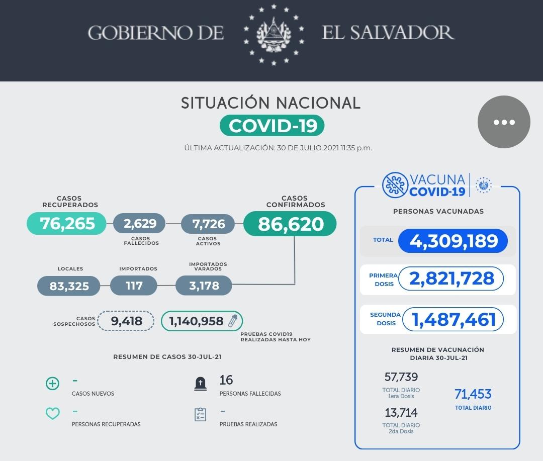 Los días con más muertes por Covid-19 en El Salvador
